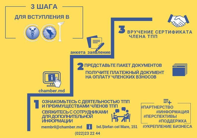 rus MODALITATEA OBŢINERII CALITĂŢII DE MEMBRU AL CCI A RM